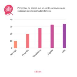 Infografía - Cómo cambia la vida de las parejas al convertirse en padres
