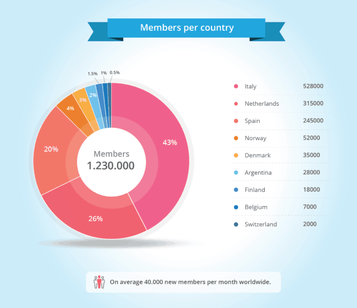 Sitly members per country, gebruikers per land, infographic